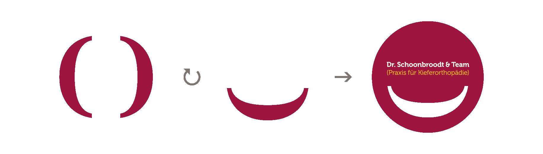 Szenografie Kieferorthopädie